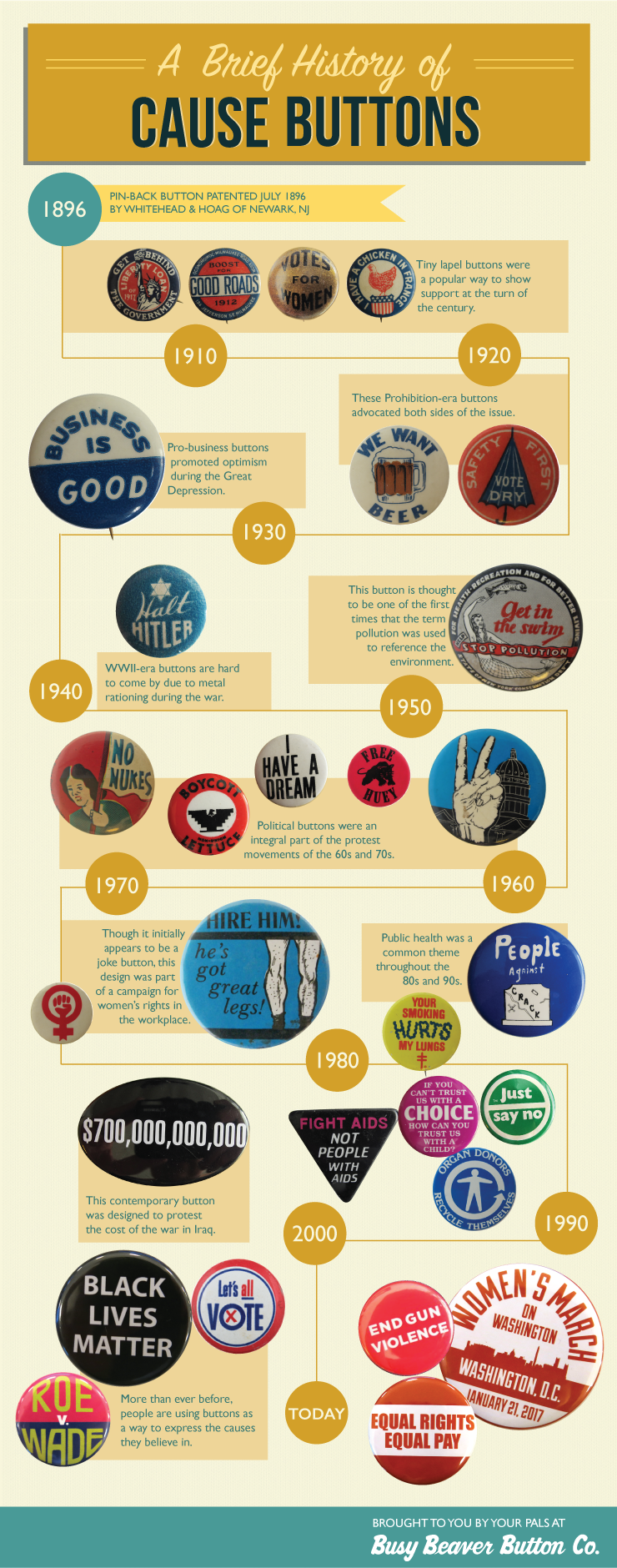 timeline of protest pinback buttons