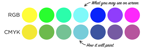 cmyk compared to rgb colors